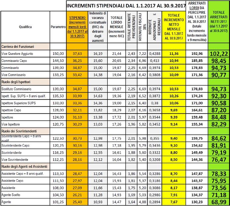 Incrementi stipendiali dal 1.1.2017 al 30.09.2017